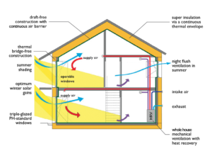 passive house diagram